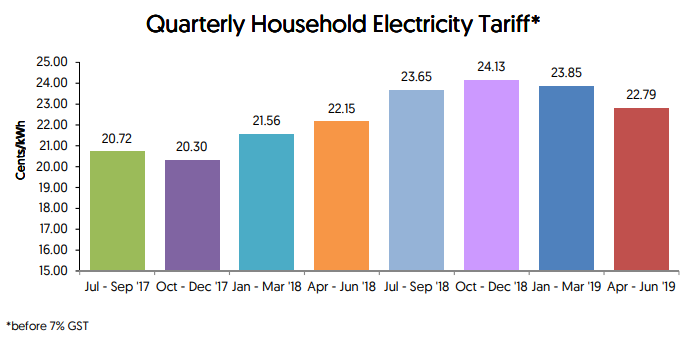 Quarterly household electricity tariff