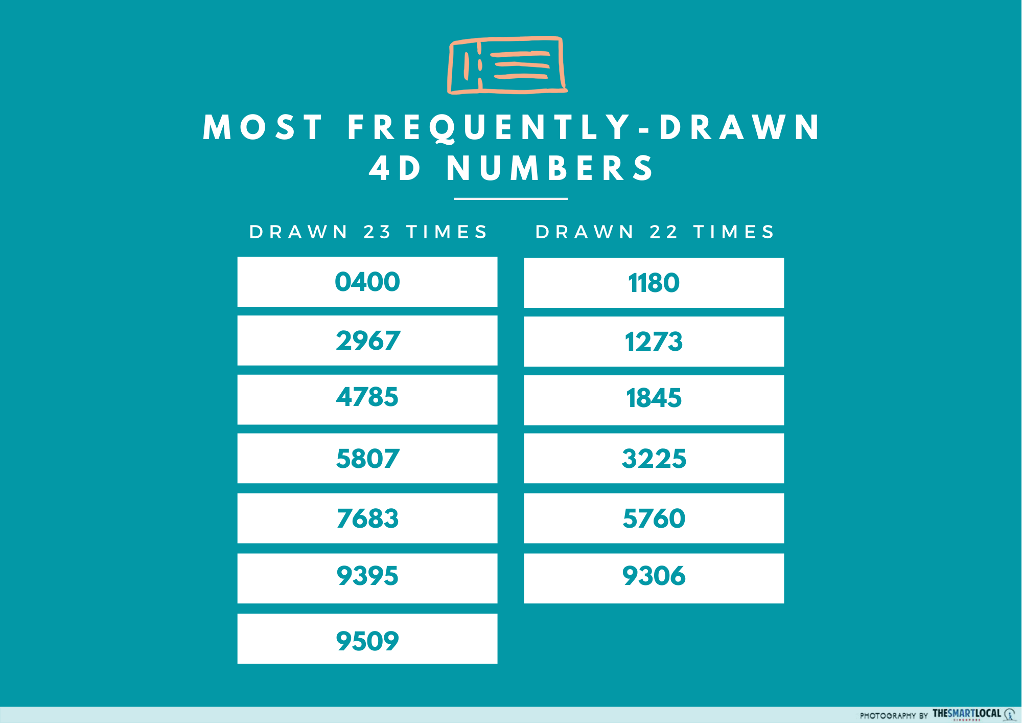 Most regularly drawn 4D numbers