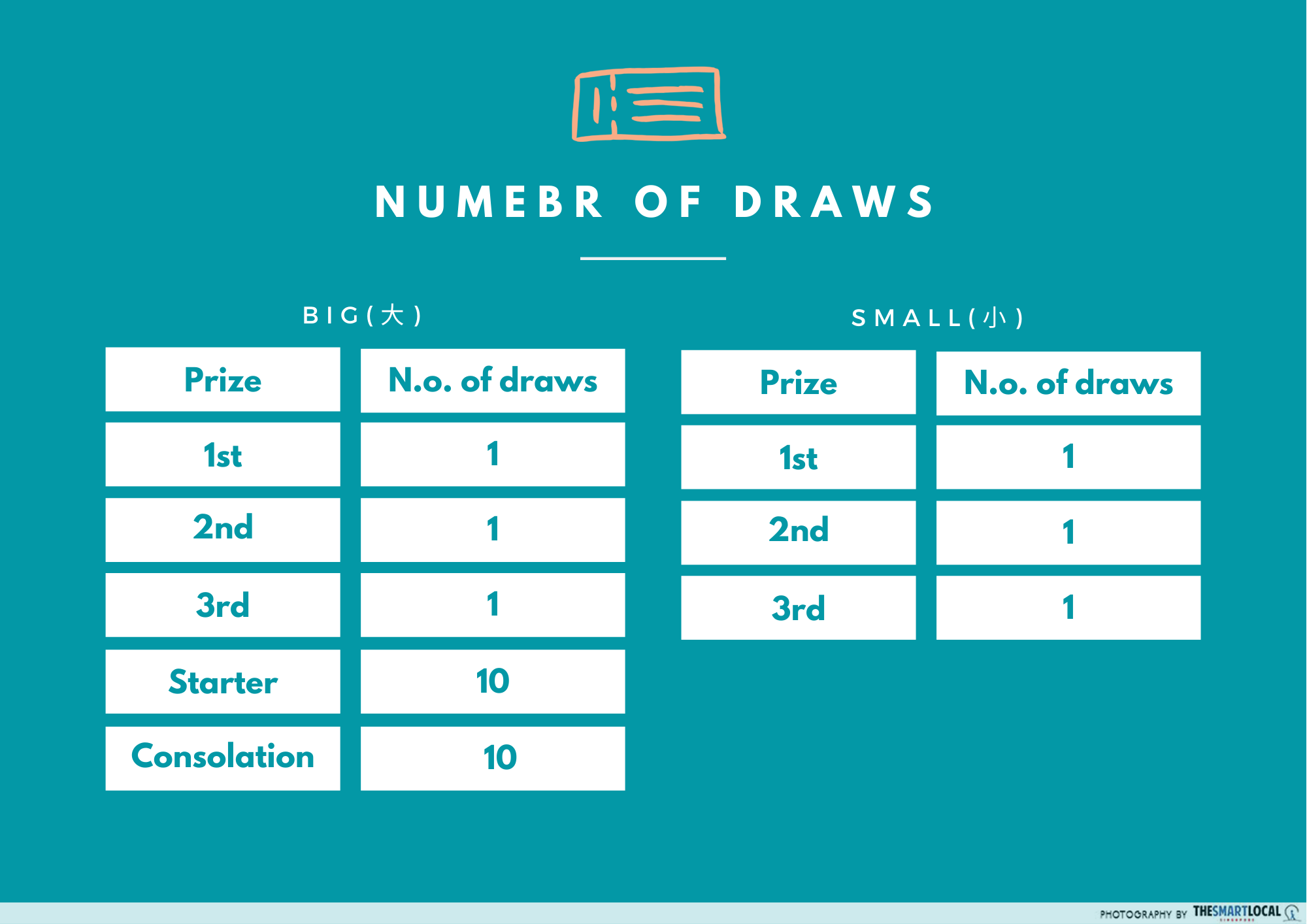 How the draw works - 4D