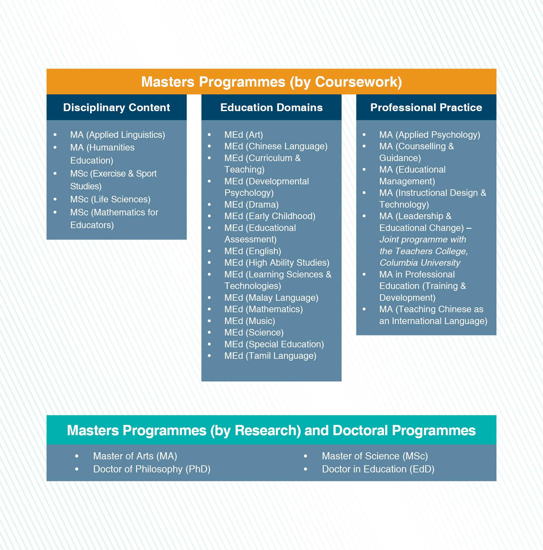 NIE Singapore Masters Programmes
