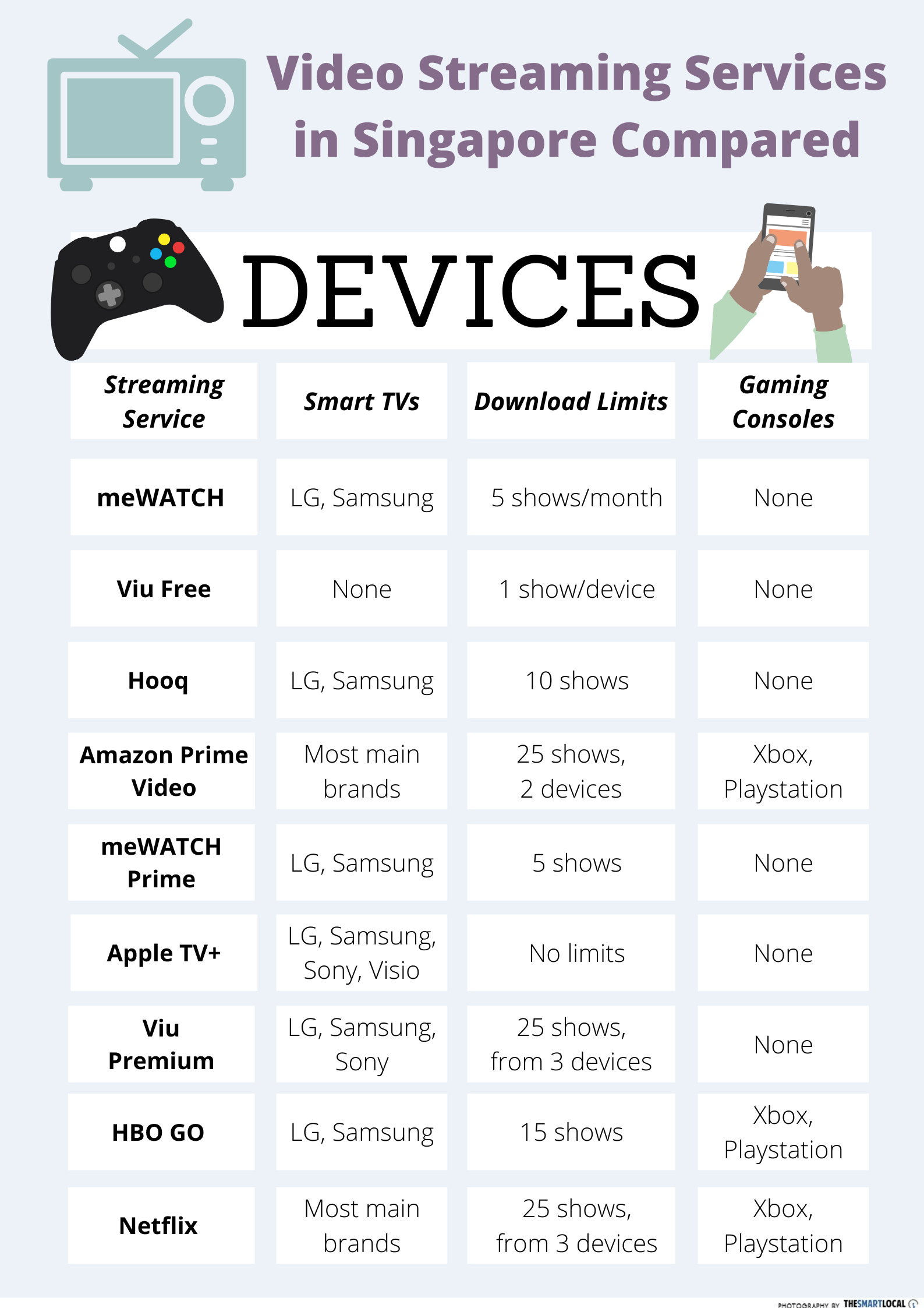 The device compatibility of the video streaming services available in Singapore.