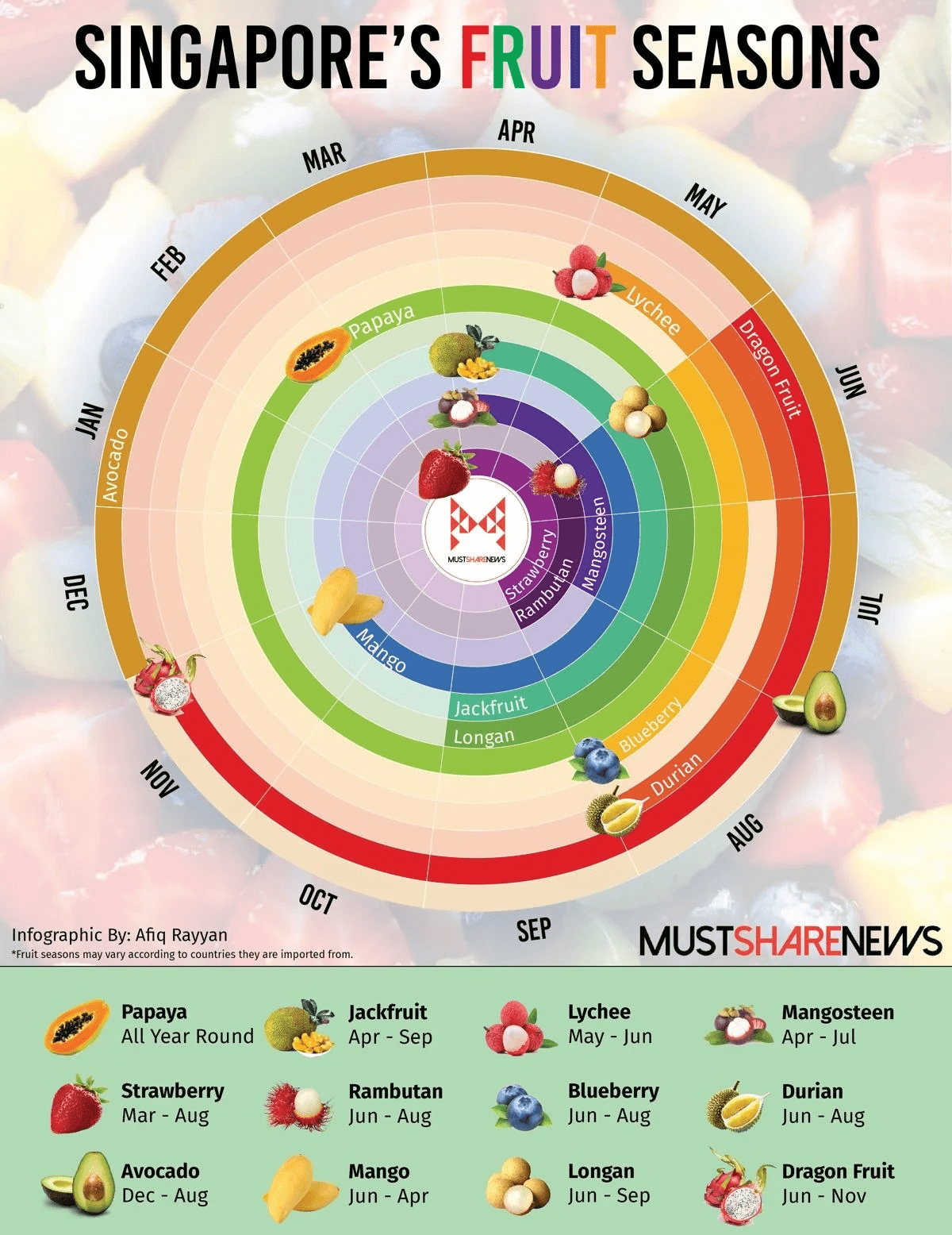 Buying fruits out of season