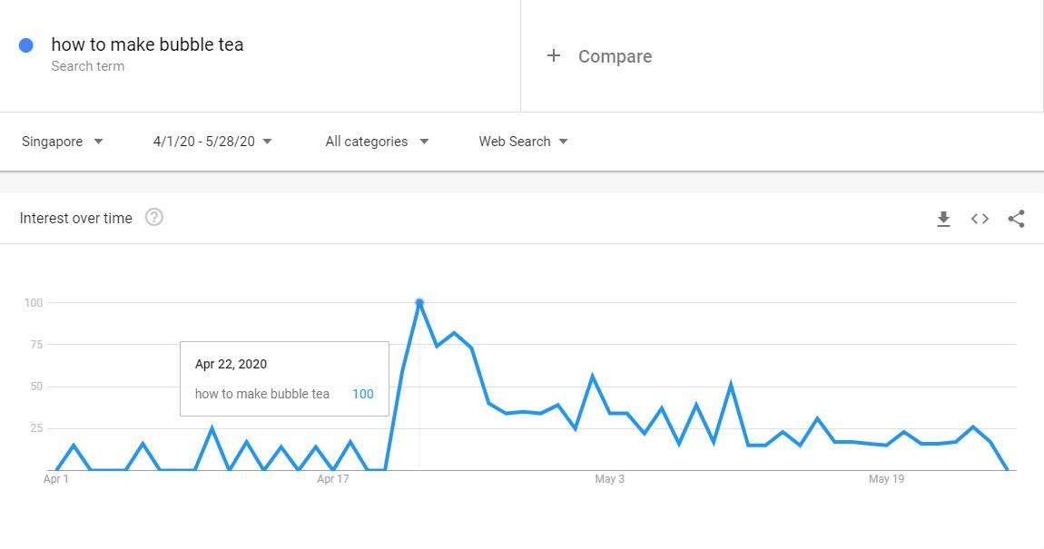 bbt graph