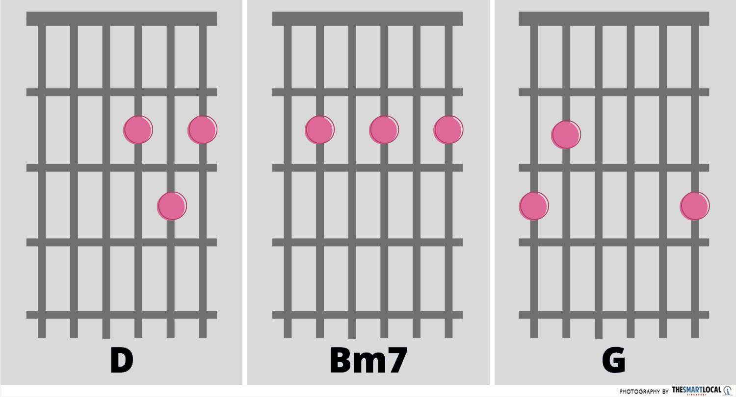 Bruno Mars Just The Way You Are Chords