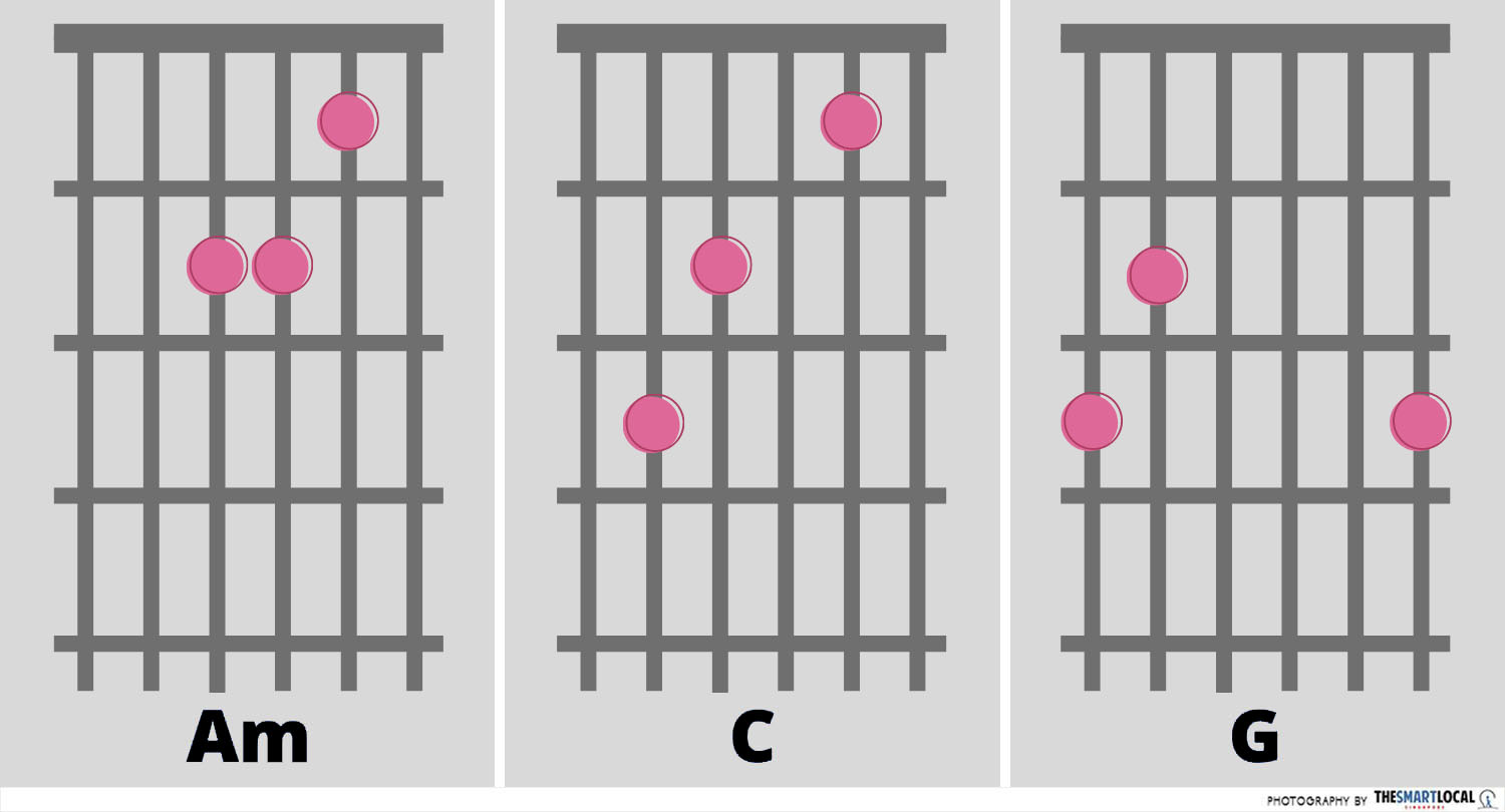 Taylor Swift Shake It Off Chords