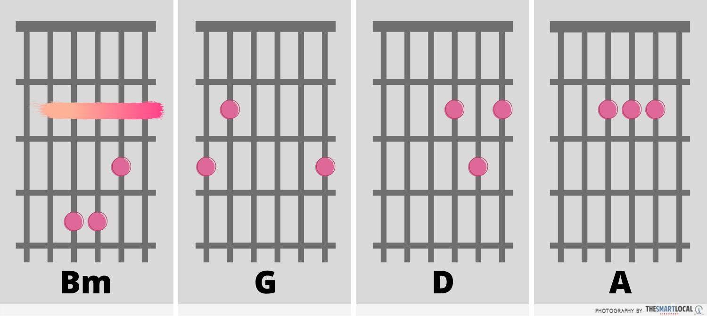 Easy KTV Songs on the Guitar - Despacito Chords