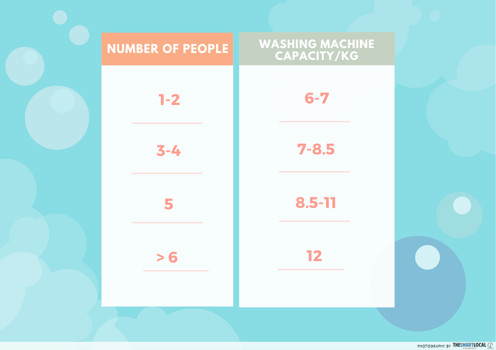 Washing Machine In Singapore - capacity to get