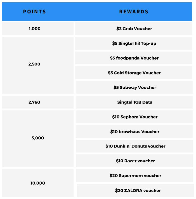 Singtel Dash Rewards Vouchers 3