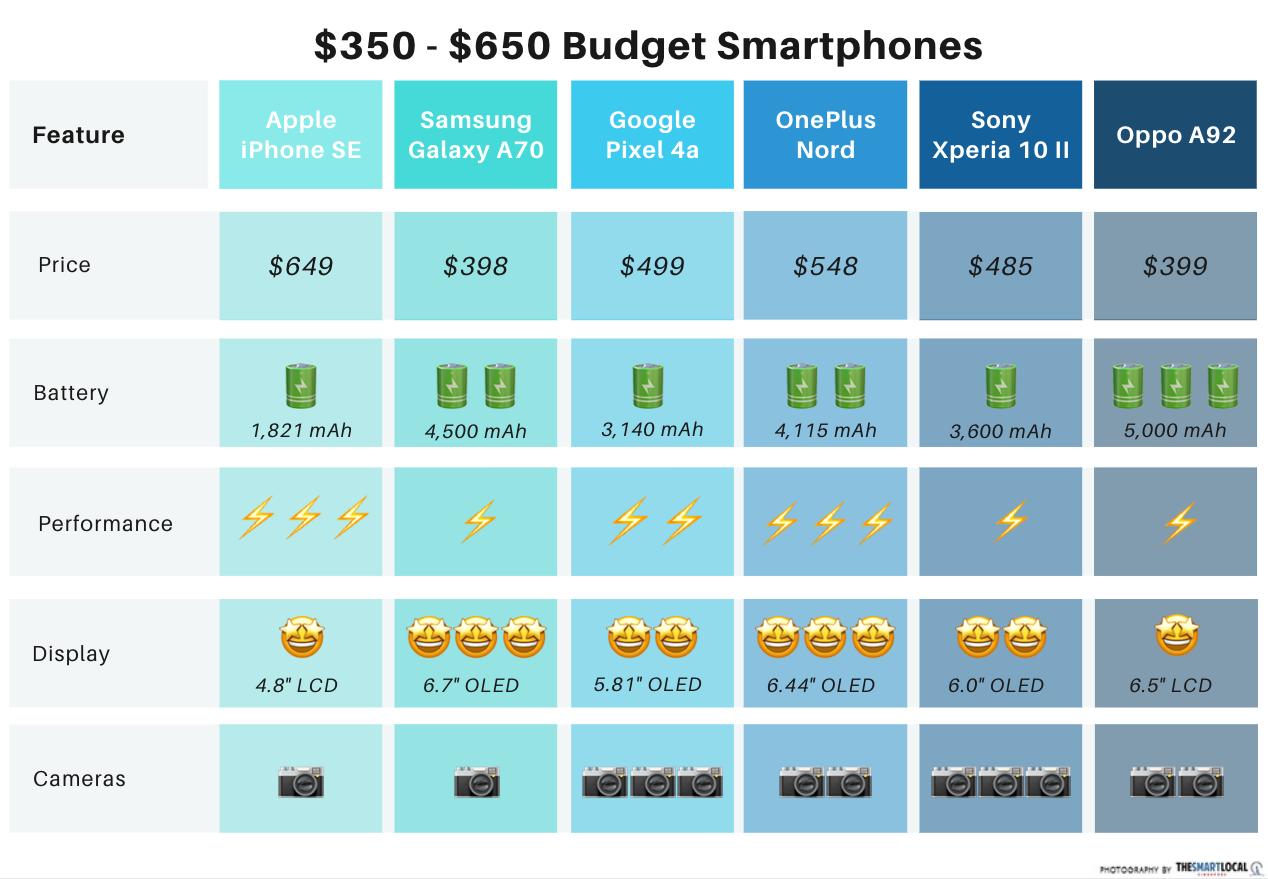 cheap smartphone singapore - comparison of $350-$650 phones
