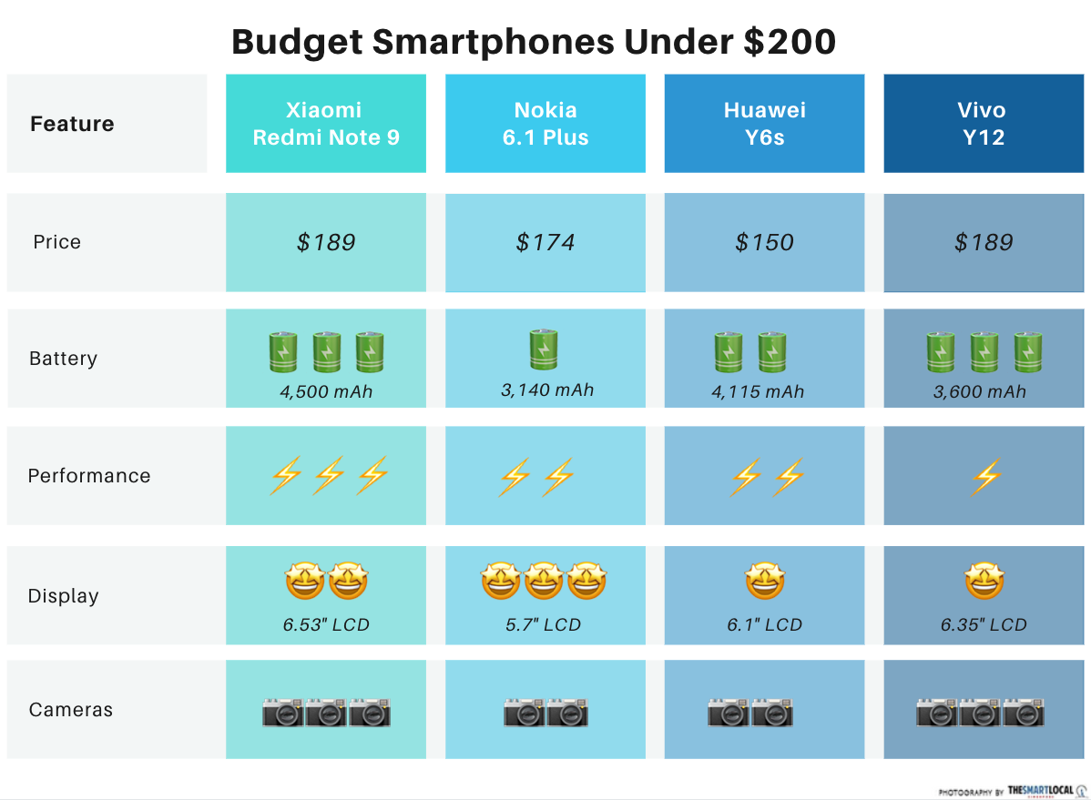 cheap smartphone singapore - smartphones under $200