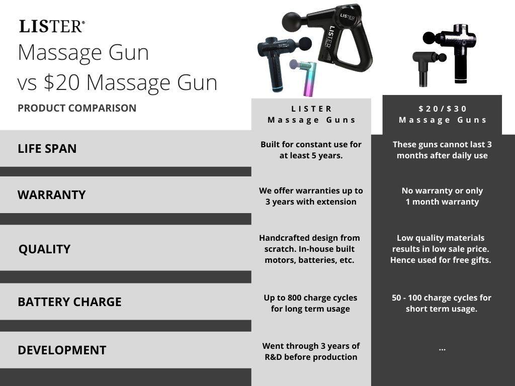 Cheap Massage Guns Comparison