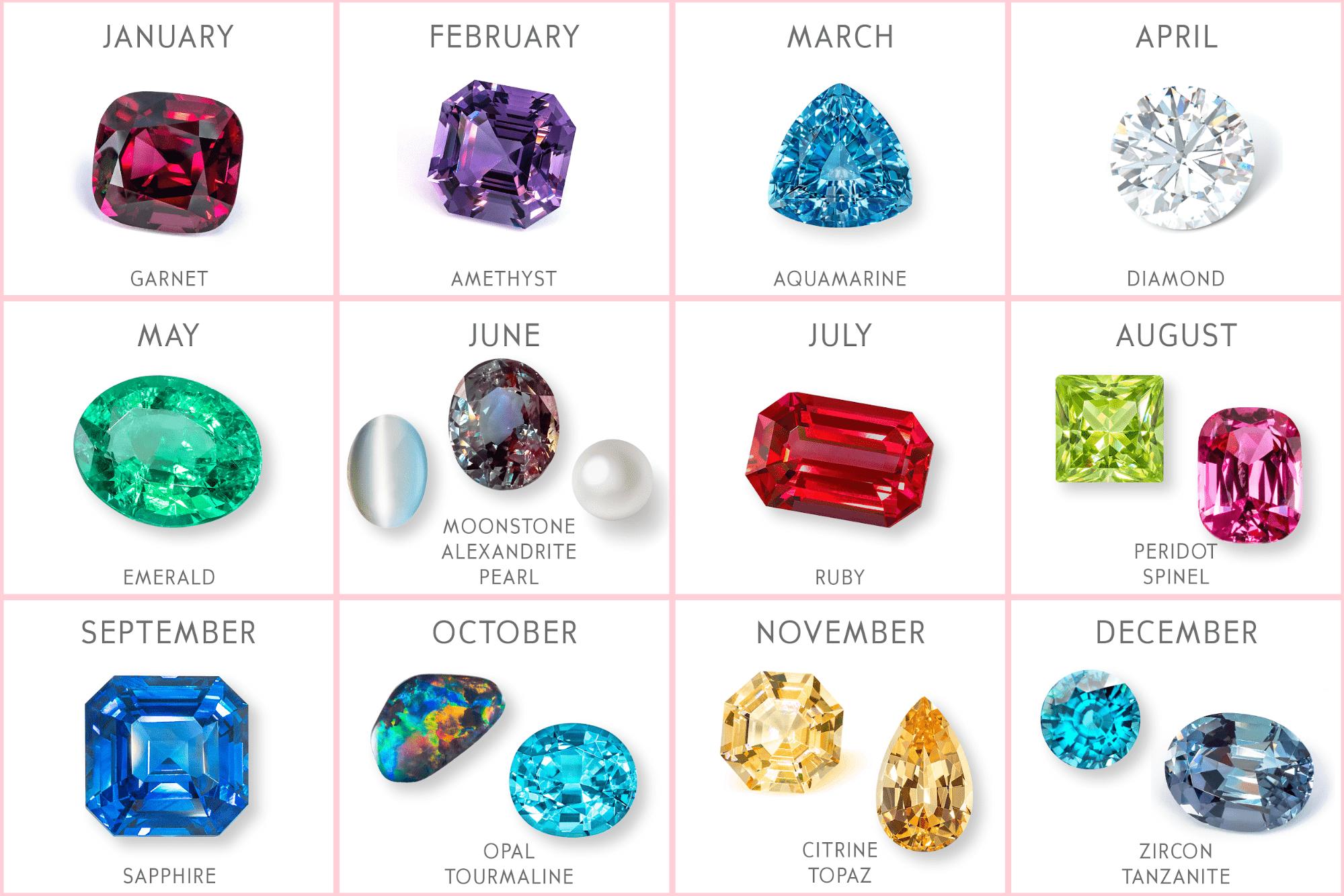 Horoscope Birthstones Chart - Madly Gems