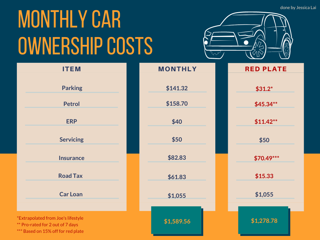 monthly car ownership costs car in singapore