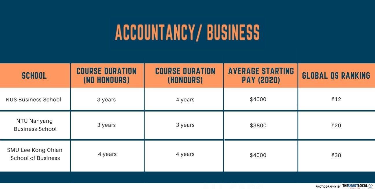 comparison between university courses - Accountancy/Business