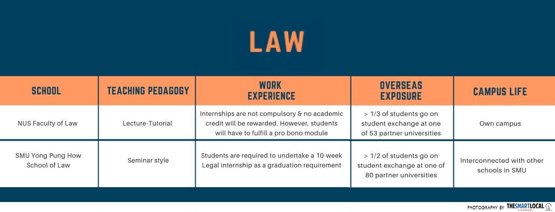 comparison of university courses - Law