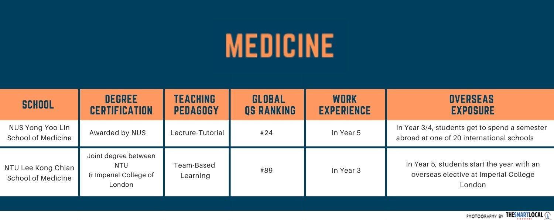 comparison of university courses - Medicine