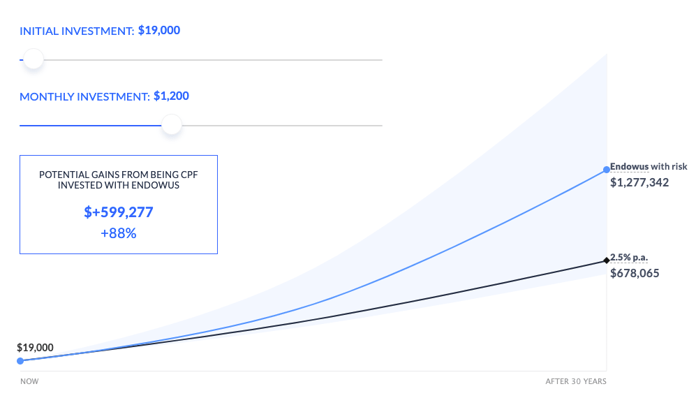 Investing with Endowus