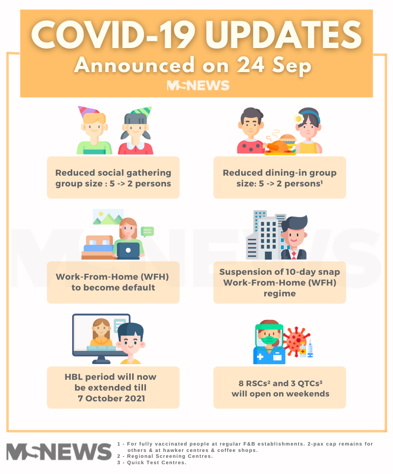 Report Covid-19 Violations - SMM Updates Sep 2021